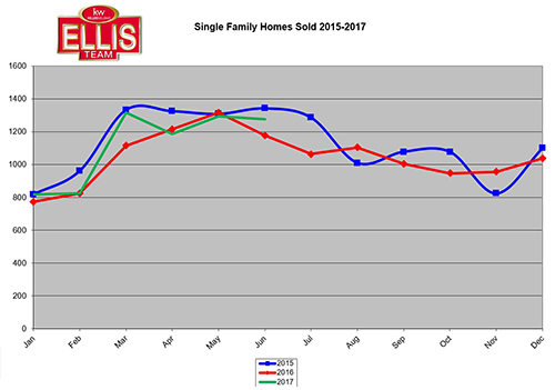 2017 SW Florida Home Sales Trending Between 2015-2016 Levels Homes Closed