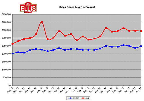 2017 SW Florida Home Sales Trending Between 2015-2016 Levels Median Sales Prices