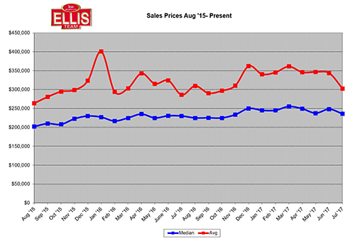 SW Florida Pending Real Estate Inventory Drops Sales Prices