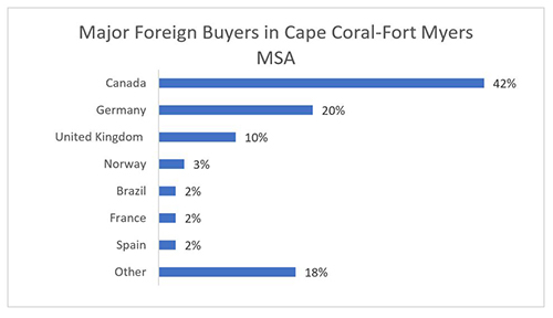 Florida International Real Estate Sales Rise Where Lee County Foreign Buyers Come From