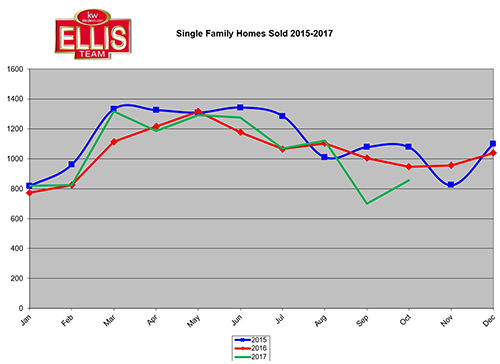 Current Southwest Florida Home Sales