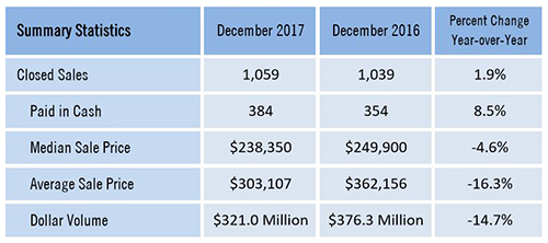 December Southwest Florida Dollar Volume Drops Summary Statistics