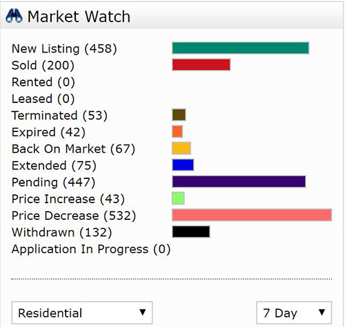 7 Day Market Watch 1-30-18 December Southwest Florida Dollar Volume Drops