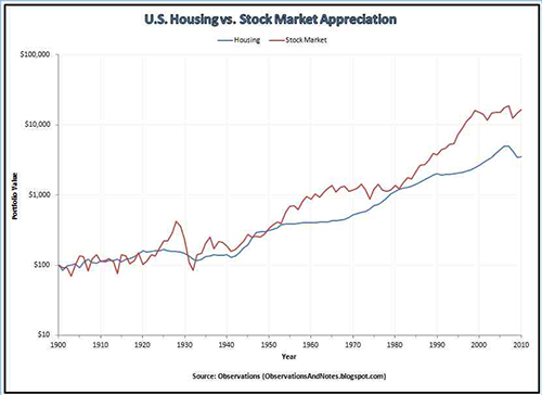 Stock Market Volatility Affect Real Estate Values Housing vs stock market