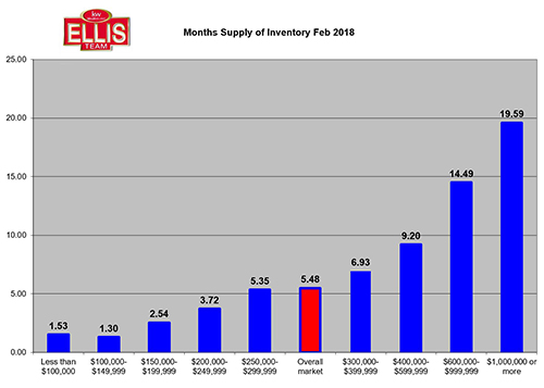 Southwest Florida Listing Inventory Rises 25.44% Since October