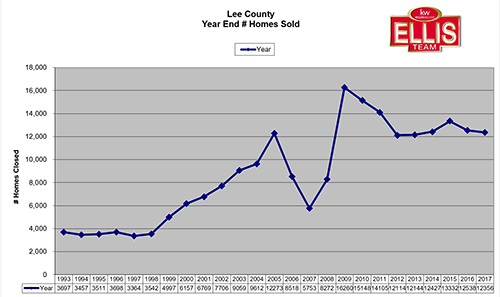 Lee County Florida Real Estate 2017 Home Prices Rose Home Sales