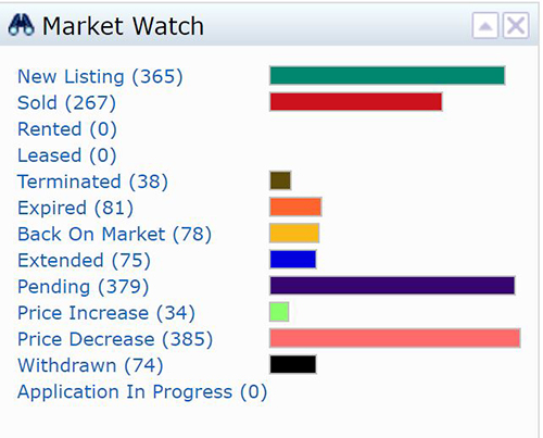 Lee County Summer Real Estate Sales Are Heating Up 7 Day Market Watch