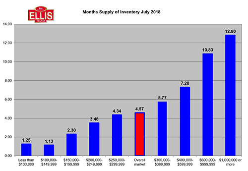 SW Florida Real Estate Inventory Supply Declined in July
