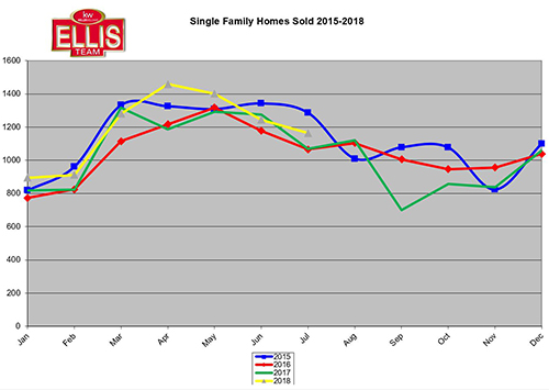 2018 Single Family Real Estate Closings Almost at Boom Levels