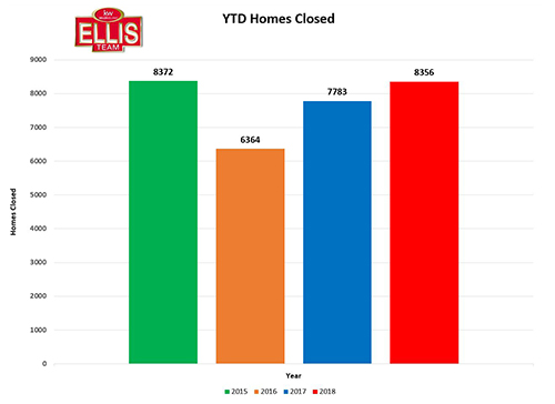 SW Florida Homes Closed YTD Slipped Slightly in September