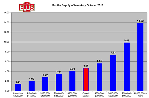 Lee County Housing Inventory Supply Rises Heading Into 2019 Season October 2018
