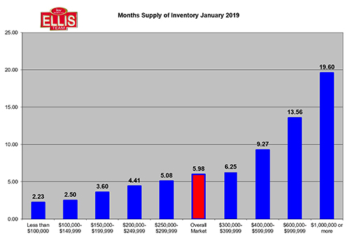 Southwest Florida Real Estate Inventory Rises in January Months Supply of Inventory