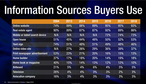 2018 National Home Buyer and Seller Profile Information Sources Buyers Use