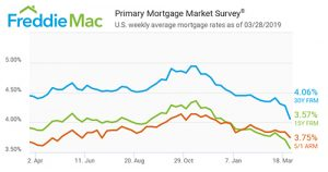 Unexpected Mortgage Rate Drop Benefits Buyers