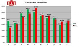 Total Dollar Sales Volume Rises in October