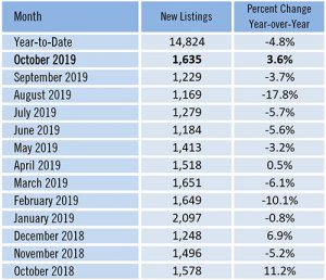 New Real Estate Listings Entering the Market Rises in October