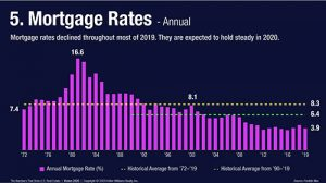 Interest Rates and Housing Inventory