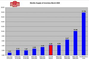 Real Estate Inventory Supply Tightens in SW Florida