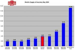 Housing Inventory Supply Falls in May