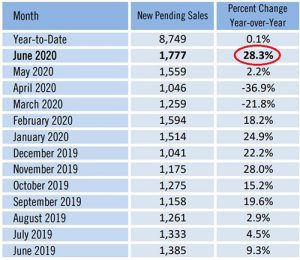 Timely Real Estate Trends New Pending Sales
