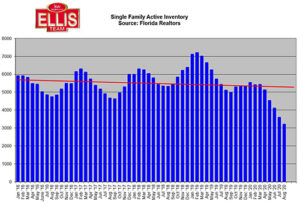 Rising Florida Home Prices INventory Levels