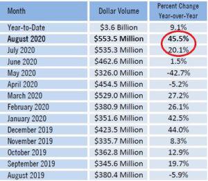 Total Dollar Volume Lee County Real Estate Market